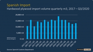 Read more about the article Spanish Q3 hardwood plywood imports down 17%