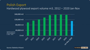 Read more about the article Polish hardwood plywood exports decline