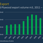 Latvian plywood exports 4% up in 2020