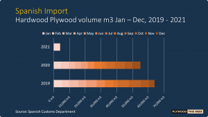 Read more about the article Spanish hardwood plywood imports declined in 2020