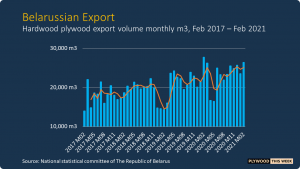 Read more about the article Belarussian plywood exports grow further
