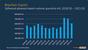 Read more about the article Brazilian plywood export value grows