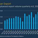Belarussian plywood exports on the rise
