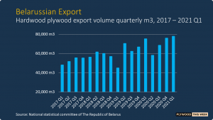 Read more about the article Belarussian plywood exports on the rise