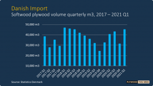 Read more about the article Wood panel consumption increasing in Norway