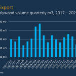 Chilean plywood exports declining