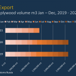 Russia H1 plywood exports grew steady