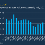 German softwood plywood imports declined in Q2